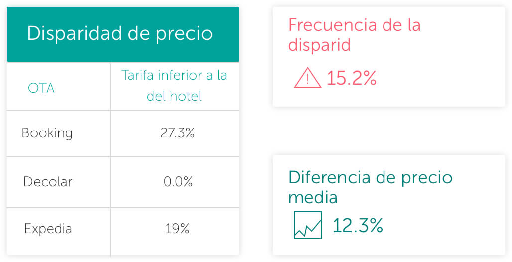 Price disparities - The Hotels Network