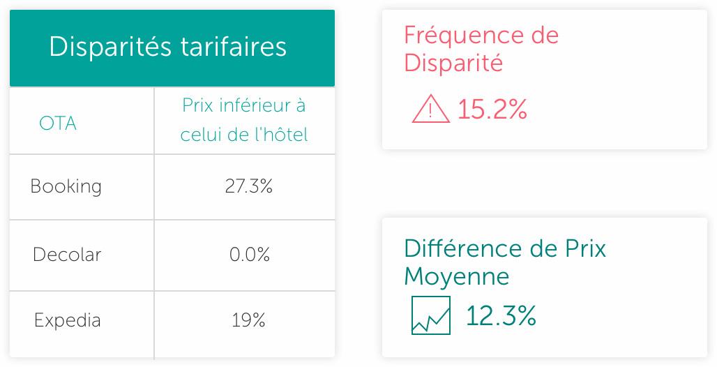 Price disparities - The Hotels Network