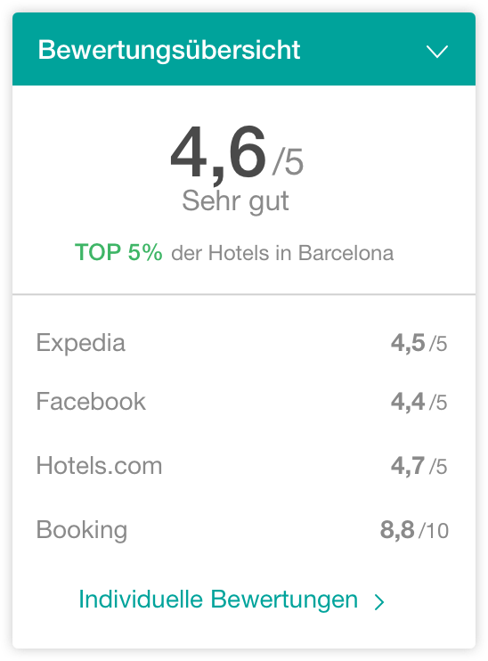 hotel bewertungen widget - The Hotels Network