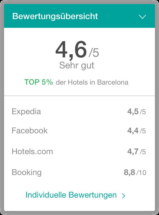 hotel bewertungen widget - The Hotels Network
