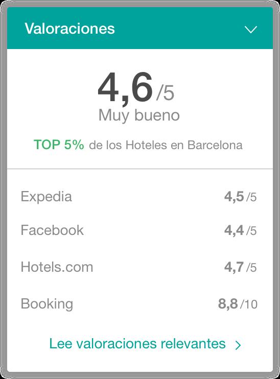 hotel opiniones widget - The Hotels Network