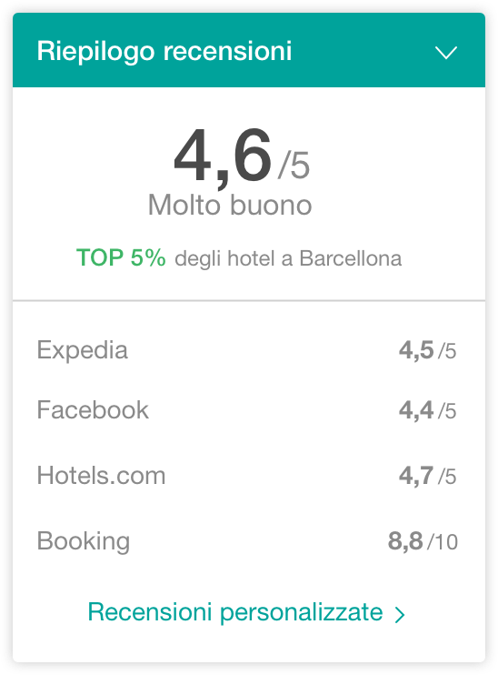 hotel opinioni widget - The Hotels Network