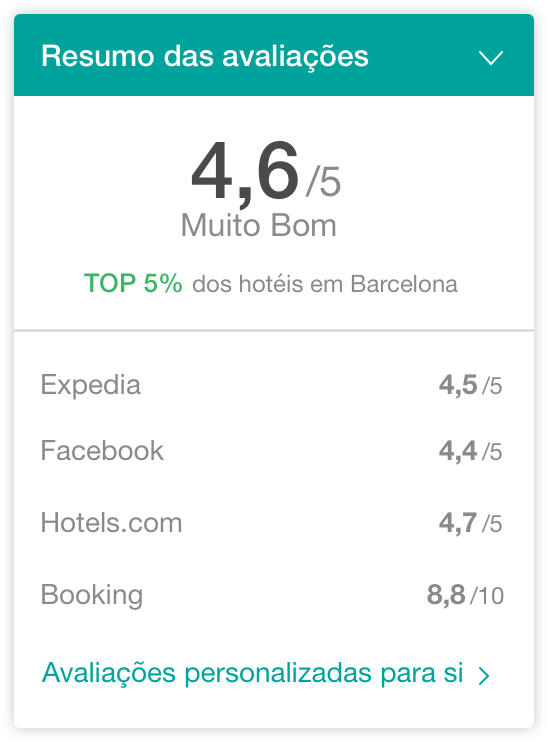 hotel avaliacoes widget - The Hotels Network