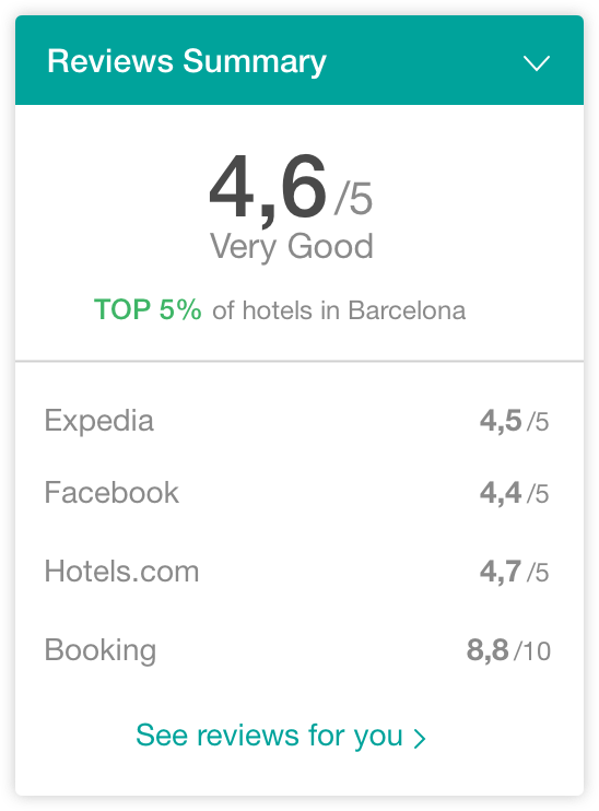 hotel-reviews-widget - The Hotels Network