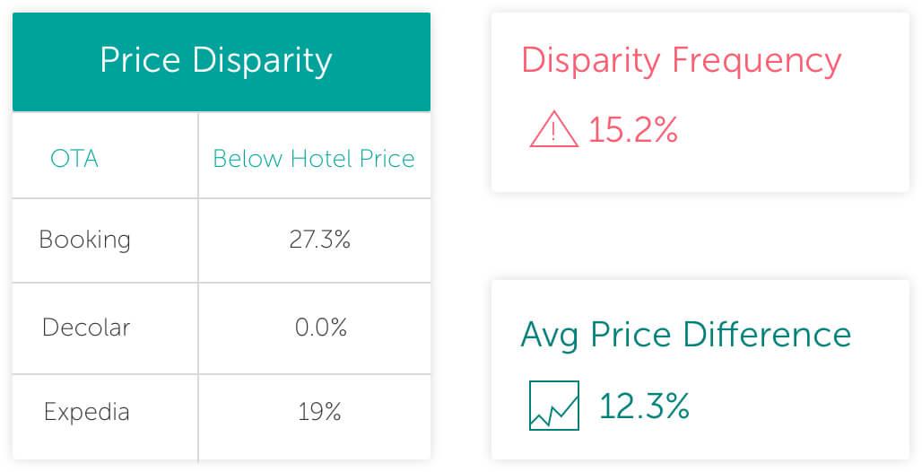 Price Disparity